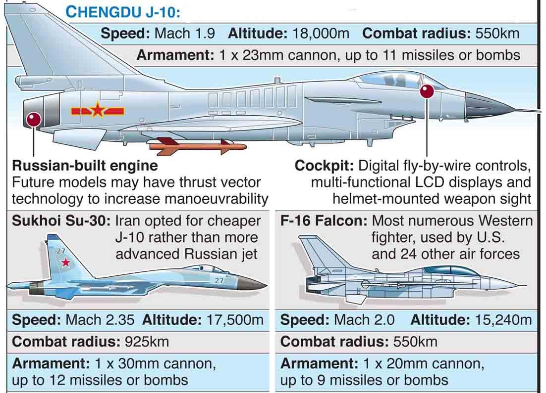 J 17 J-10, Su-30, F-...