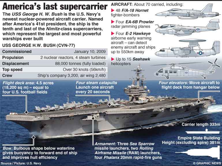 MILITARY: USS George H.W. Bush factfile