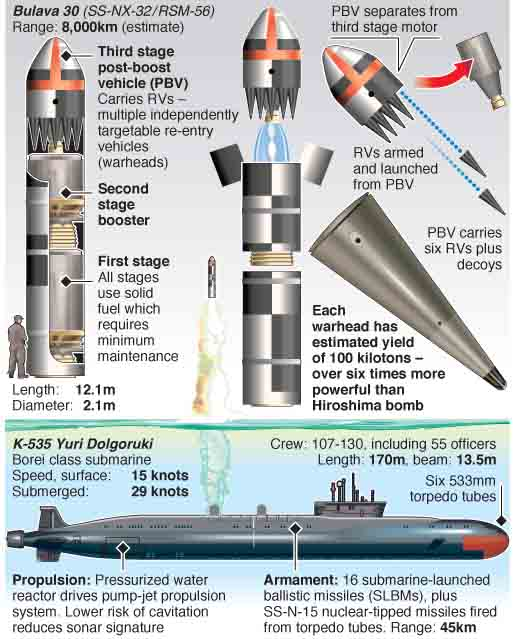 MILITARY: Russia's new nuclear arsenal