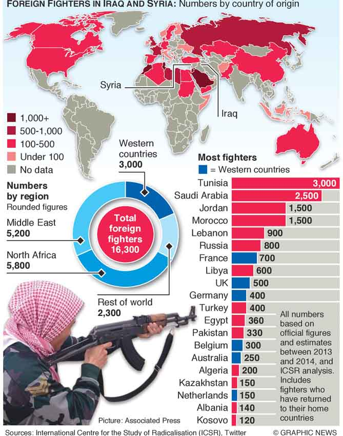 MIDEAST: Origin of foreign fighters in Iraq and Syria