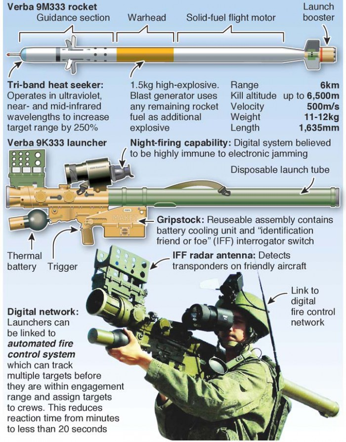 MILITARY: New Russian air defence system