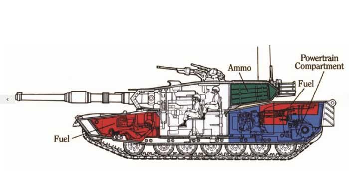 Tata letak dasar M1 Abrams