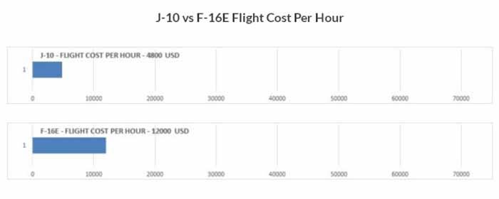 j-10 vs f-16 1