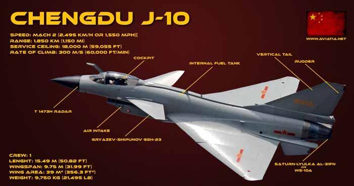 j-10 vs f-16 a1