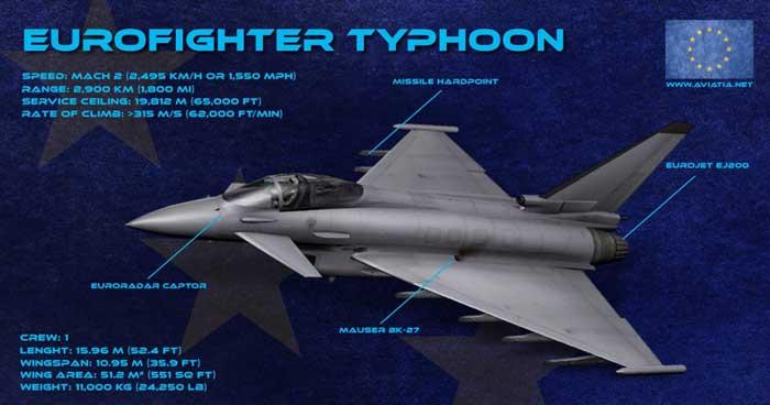 Eurofighter Typhoon Vs F-15, Lebih Baik Mana?