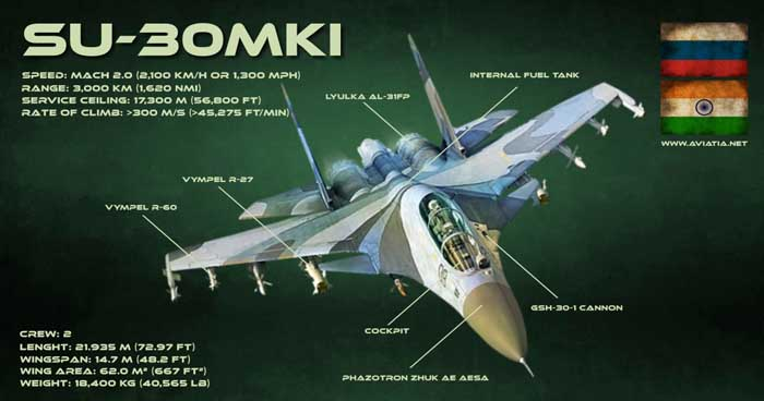 SU-30MKI-infographic