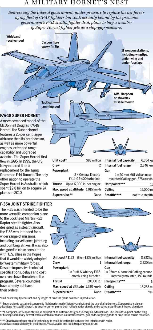 hornet f-35 d