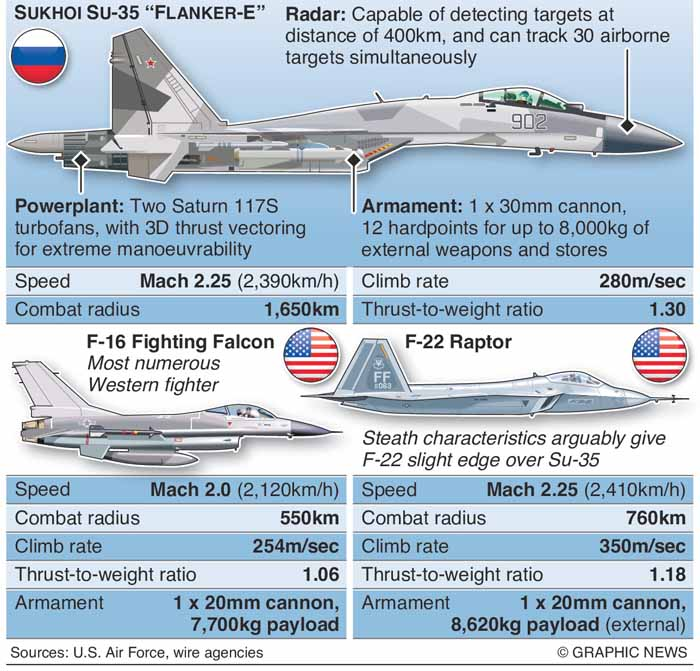 MILITARY: Russian Su-35 fighter jet