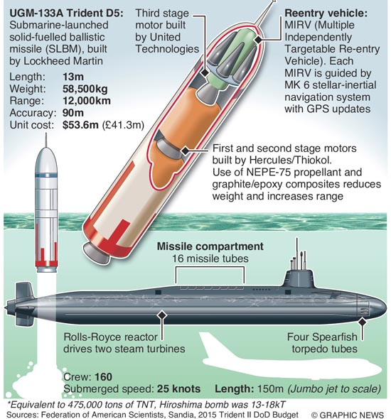 MILITARY: UK's Trident nuclear weapon