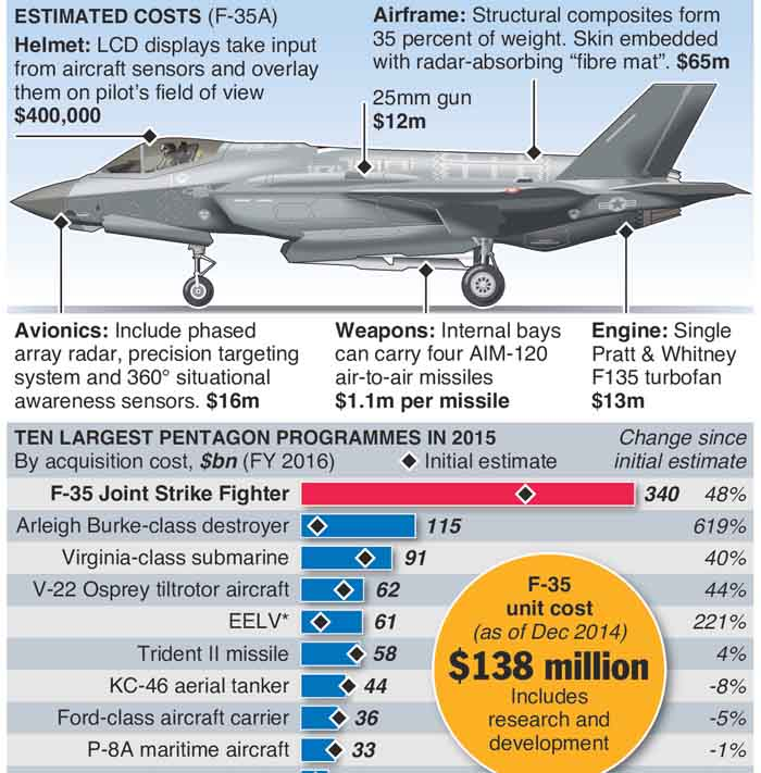 AVIATION: F-35 stealth fighter costs