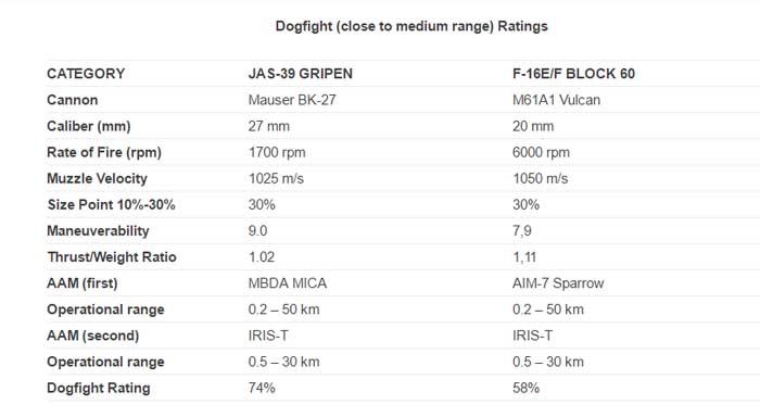 F-16 Vs Gripen C/D, Mari Lihat Datanya