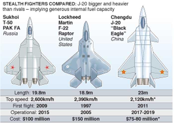 F-22 Vs J-20 Vs Su-57: Membandingkan Tiga Petarung Siluman